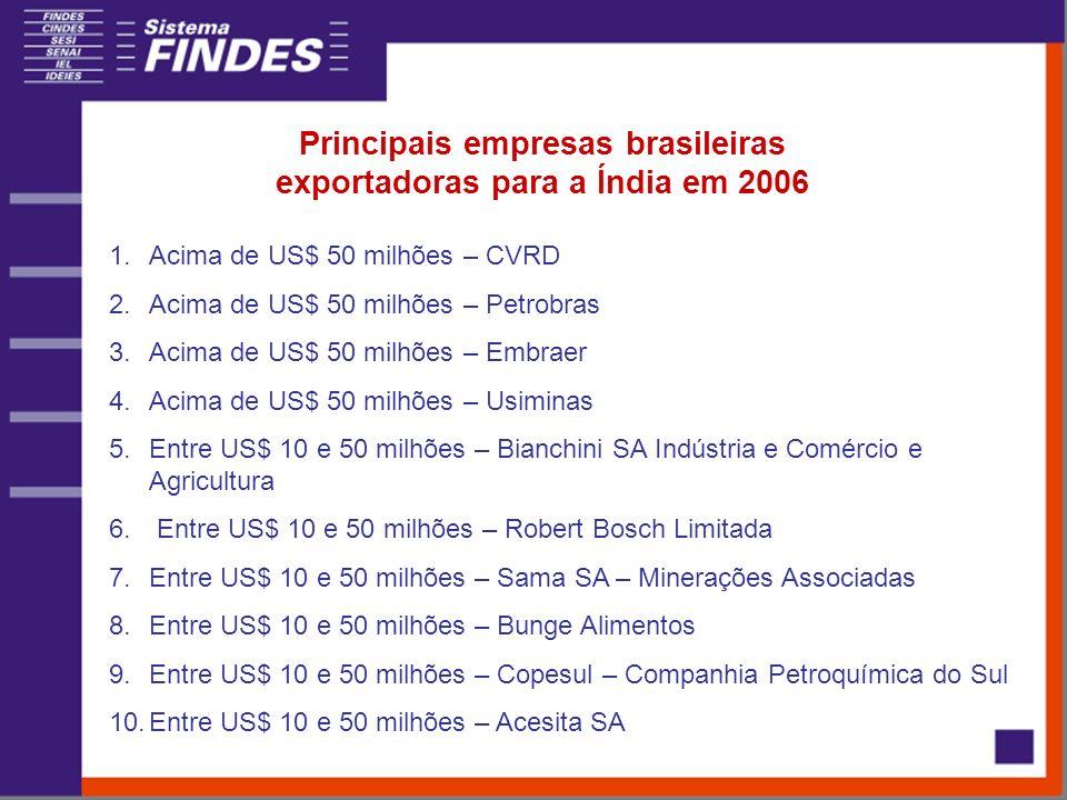 Principais empresas brasileiras exportadoras para a Índia em 2006 1.Acima de US$ 50 milhões – CVRD 2.Acima de US$ 50 milhões – Petrobras 3.Acima de US$ 50 milhões – Embraer 4.Acima de US$ 50 milhões – Usiminas 5.Entre US$ 10 e 50 milhões – Bianchini SA Indústria e Comércio e Agricultura 6.