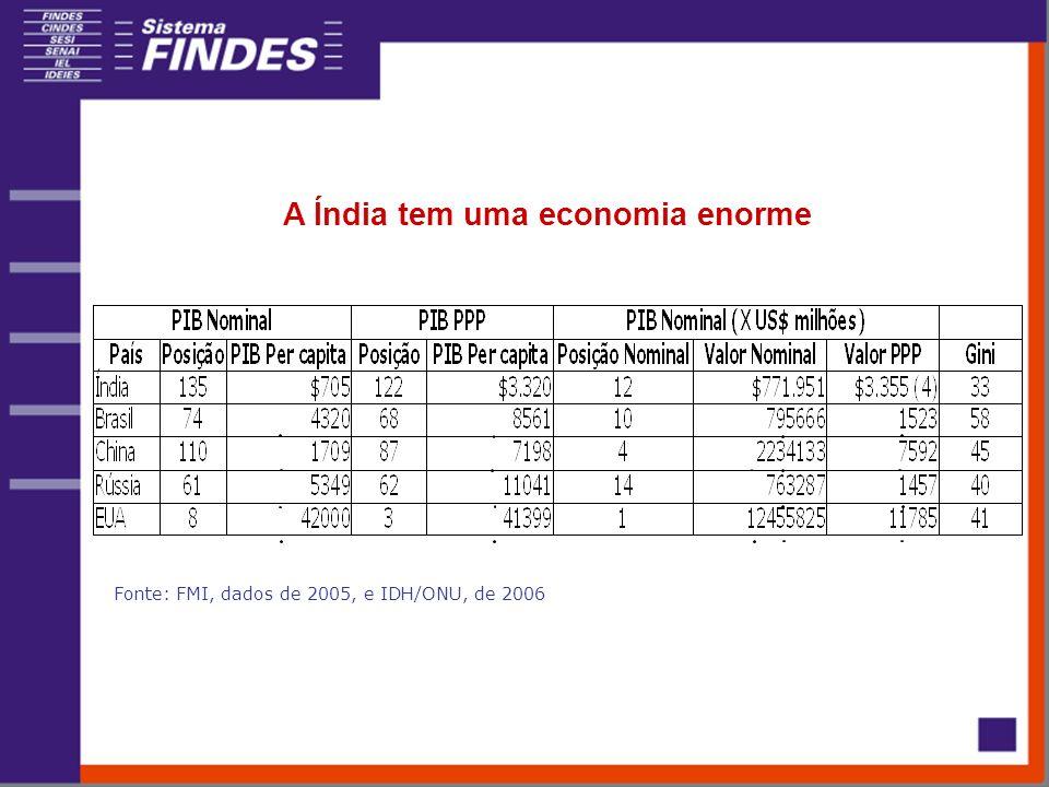 A Índia tem uma economia enorme Fonte: FMI, dados de 2005, e IDH/ONU, de 2006