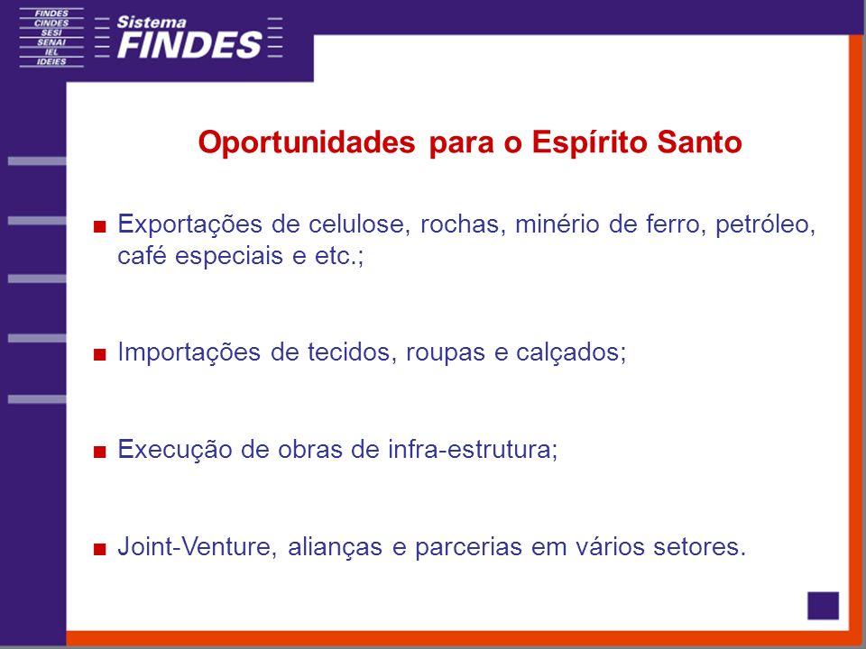 Oportunidades para o Espírito Santo Exportações de celulose, rochas, minério de ferro, petróleo, café especiais e etc.; Importações de tecidos, roupas
