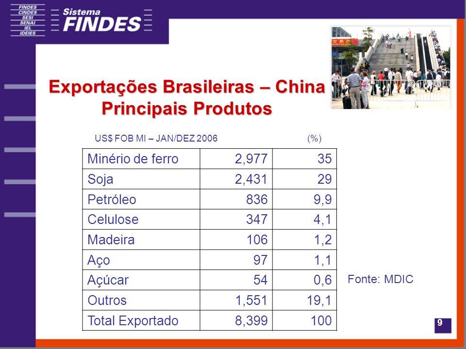 9 Exportações Brasileiras – China Principais Produtos Minério de ferro2,97735 Soja2,43129 Petróleo8369,9 Celulose3474,1 Madeira1061,2 Aço971,1 Açúcar540,6 Outros1,55119,1 Total Exportado8,399100 US$ FOB MI – JAN/DEZ 2006(%) Fonte: MDIC