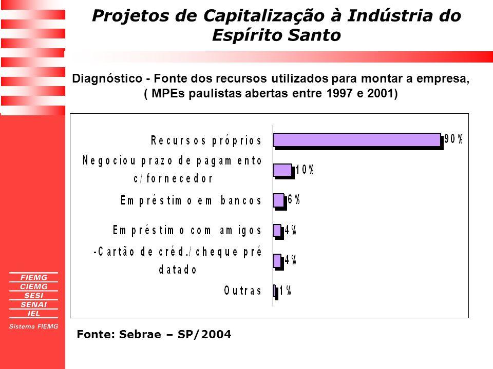 Projetos de Capitalização à Indústria do Espírito Santo Diagnóstico - Fonte dos recursos utilizados para montar a empresa, ( MPEs paulistas abertas en