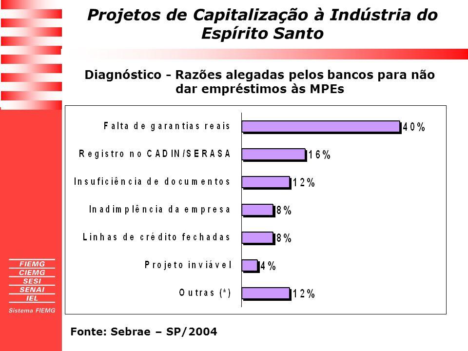 Projetos de Capitalização à Indústria do Espírito Santo Diagnóstico - Razões alegadas pelos bancos para não dar empréstimos às MPEs Fonte: Sebrae – SP