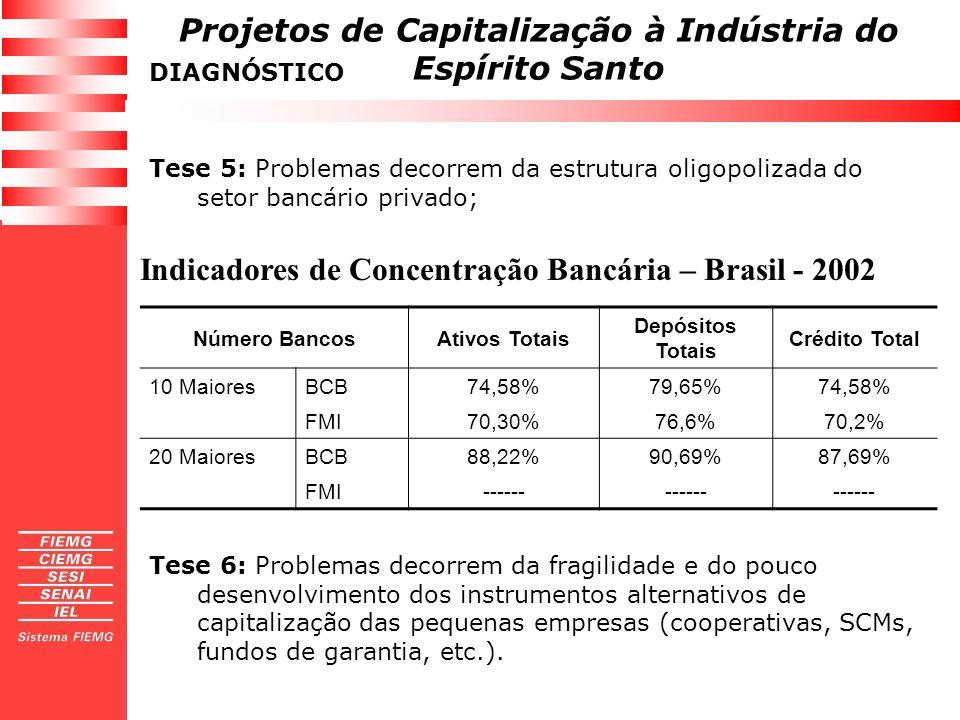 Projetos de Capitalização à Indústria do Espírito Santo Tese 5: Problemas decorrem da estrutura oligopolizada do setor bancário privado; DIAGNÓSTICO N