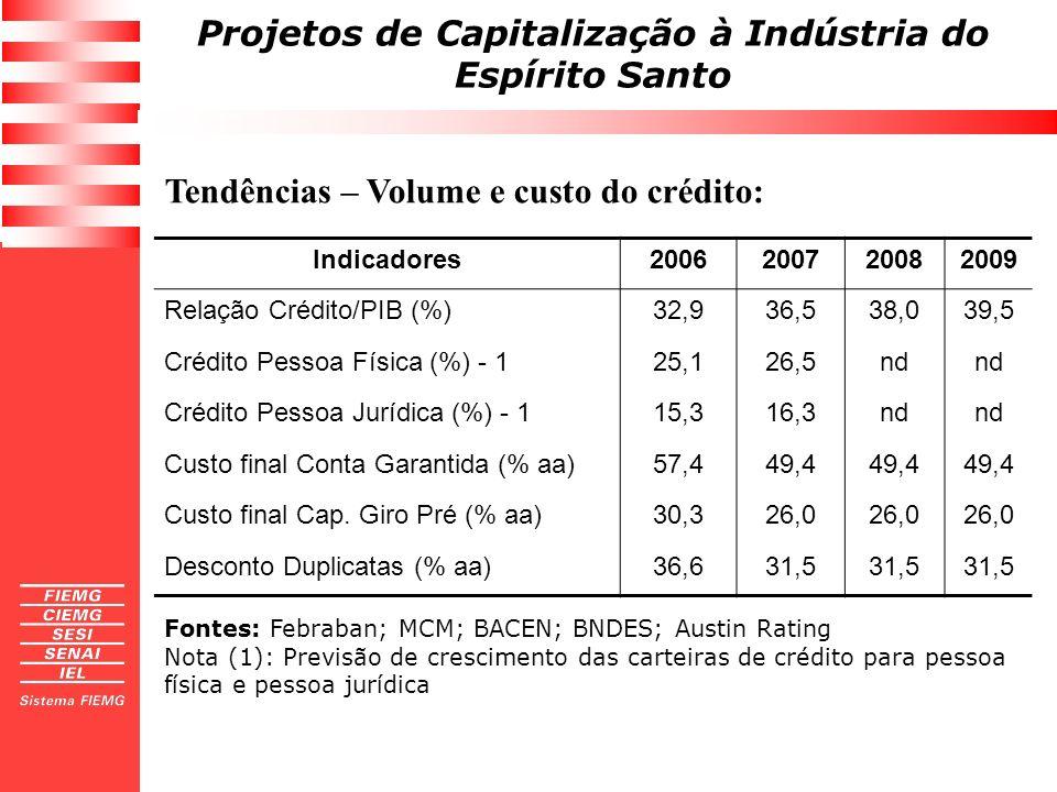 Projetos de Capitalização à Indústria do Espírito Santo Tendências – Volume e custo do crédito: Indicadores2006200720082009 Relação Crédito/PIB (%)32,
