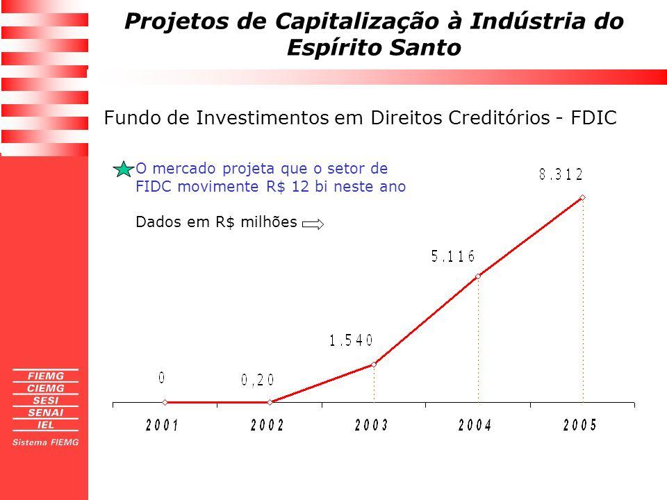 Projetos de Capitalização à Indústria do Espírito Santo Fundo de Investimentos em Direitos Creditórios - FDIC O mercado projeta que o setor de FIDC mo