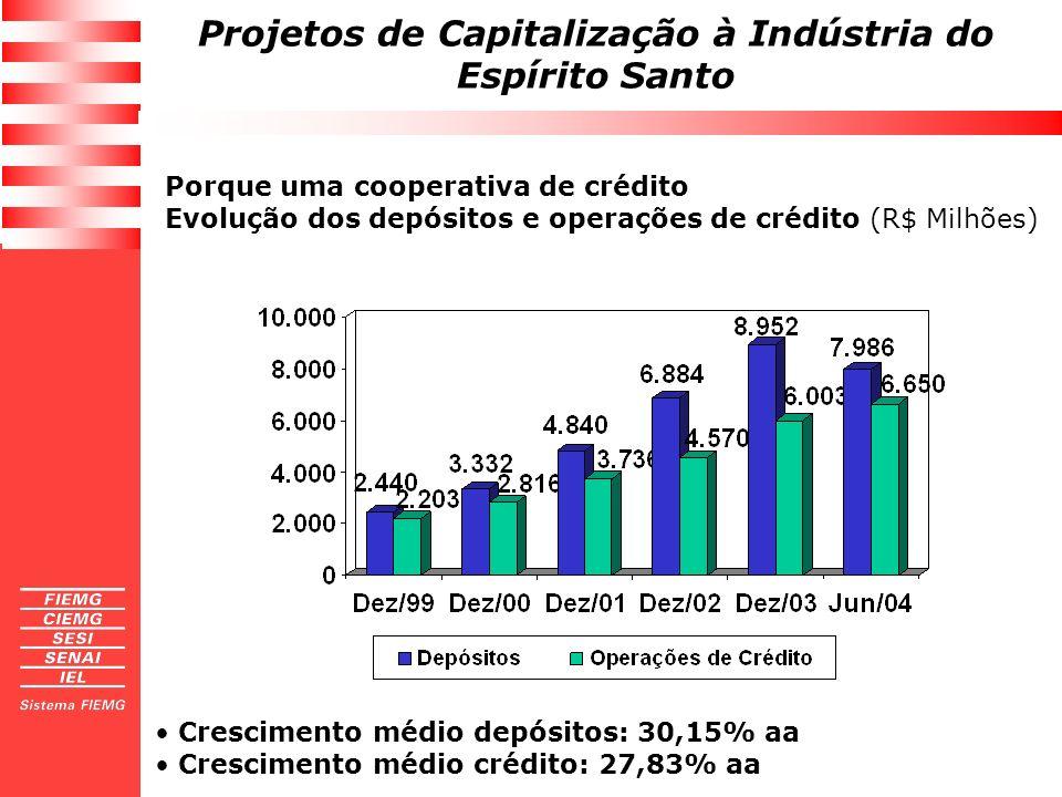 Projetos de Capitalização à Indústria do Espírito Santo Porque uma cooperativa de crédito Evolução dos depósitos e operações de crédito (R$ Milhões) C