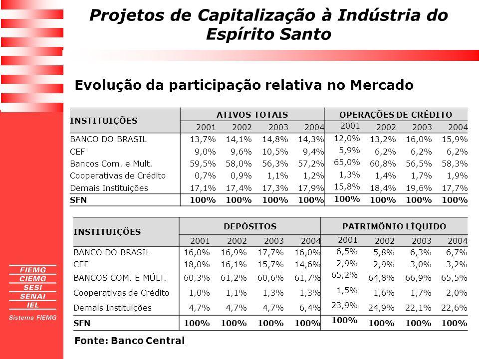 Projetos de Capitalização à Indústria do Espírito Santo Evolução da participação relativa no Mercado Fonte: Banco Central INSTITUIÇÕES DEPÓSITOSPATRIM