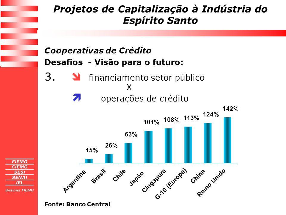 Projetos de Capitalização à Indústria do Espírito Santo 3. financiamento setor público X operações de crédito 15% 26% 63% 101% 108% 113% 124% 142% Arg