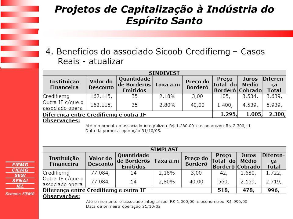 Projetos de Capitalização à Indústria do Espírito Santo 4. Benefícios do associado Sicoob Credifiemg – Casos Reais - atualizar SINDIVEST Instituição F