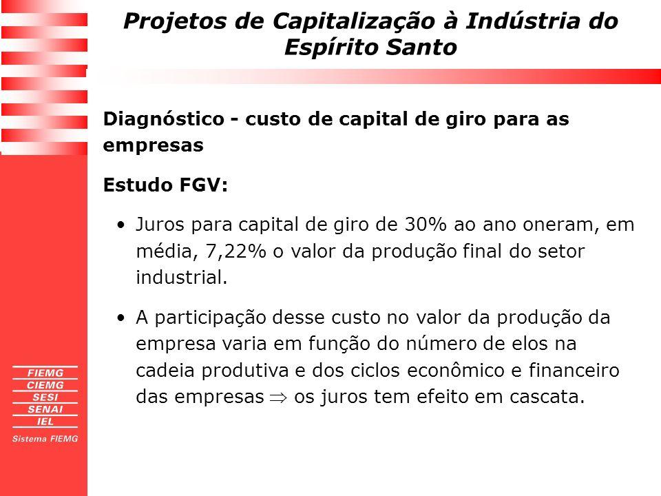 Projetos de Capitalização à Indústria do Espírito Santo Diagnóstico - custo de capital de giro para as empresas Estudo FGV: Juros para capital de giro