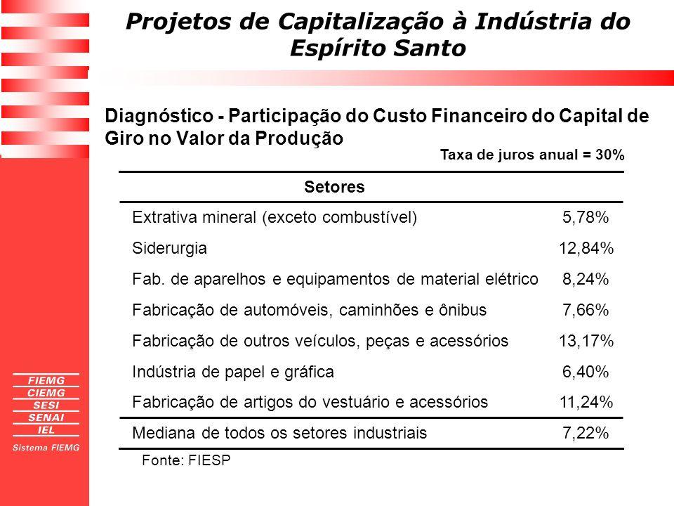 Projetos de Capitalização à Indústria do Espírito Santo O Fornecedor desconta suas duplicatas diretamente no Sistema Bancário, a uma taxa de 3,0% a.m.