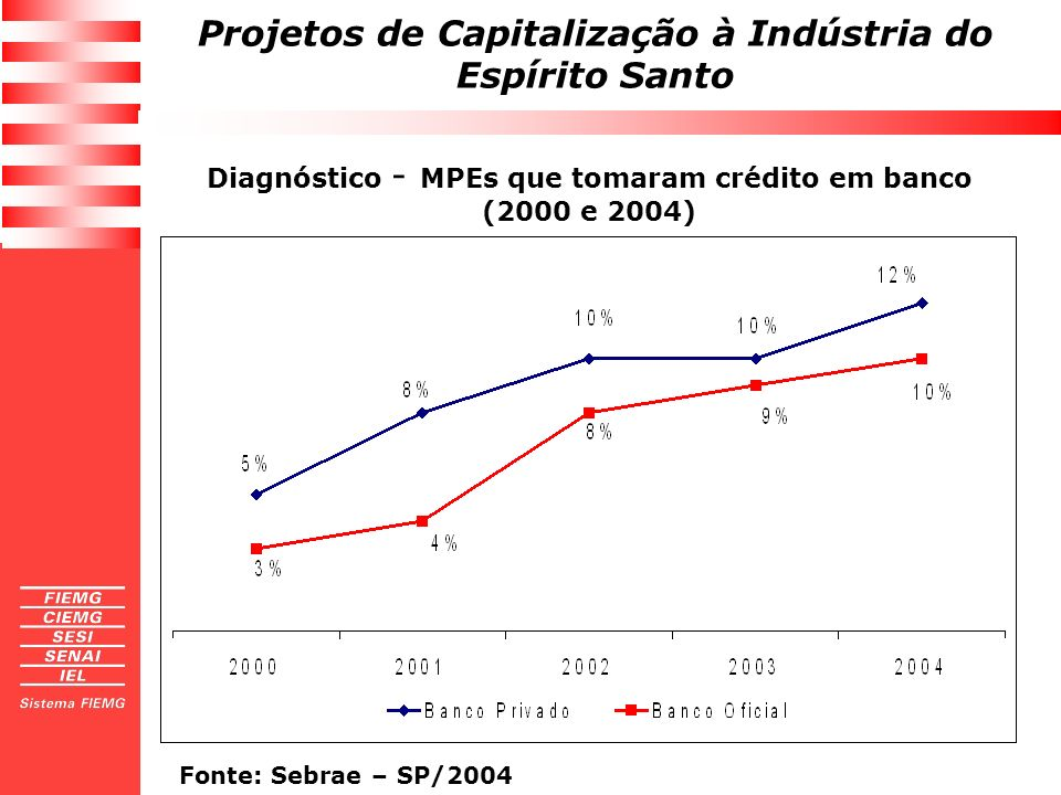 Projetos de Capitalização à Indústria do Espírito Santo Tendências na evolução carteiras de crédito Crédito a Pessoa Física (crescimento 82,5% 2004/2005); Crédito ao Comércio: giro (crescimento 43,9% 2004/2005); Crédito à agropecuária (crescimento 31,0% 2004/2005); Crédito à Indústria: giro (crescimento 14,4% 2004/2005); Crédito habitacional (crescimento 12,6% 2004/2005); Repasses BNDES a todos os setores.