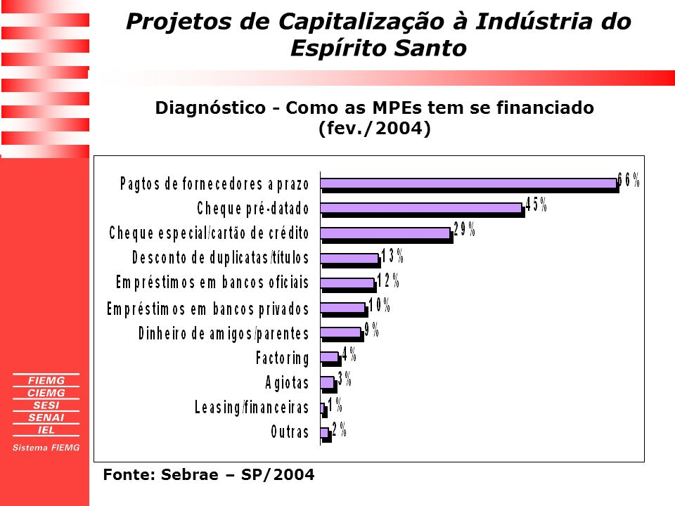 Projetos de Capitalização à Indústria do Espírito Santo Diagnóstico - Fonte dos recursos utilizados para montar a empresa, ( MPEs paulistas abertas entre 1997 e 2001) Fonte: Sebrae – SP/2004
