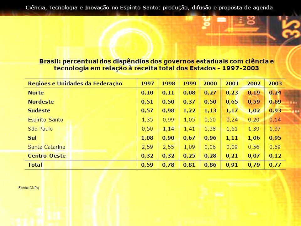 Ciência, Tecnologia e Inovação no Espírito Santo: produção, difusão e proposta de agenda Regiões e Unidades da Federação1997199819992000200120022003 N