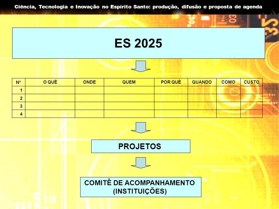 Ciência, Tecnologia e Inovação no Espírito Santo: produção, difusão e proposta de agenda ES 2025 NºO QUÊONDEQUEMPOR QUÊQUANDOCOMOCUSTO 1 2 3 4 PROJETO