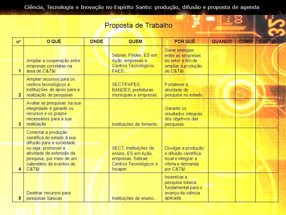 Ciência, Tecnologia e Inovação no Espírito Santo: produção, difusão e proposta de agenda Proposta de Trabalho nºO QUÊONDEQUEMPOR QUÊQUANDOCOMOCUSTO 1