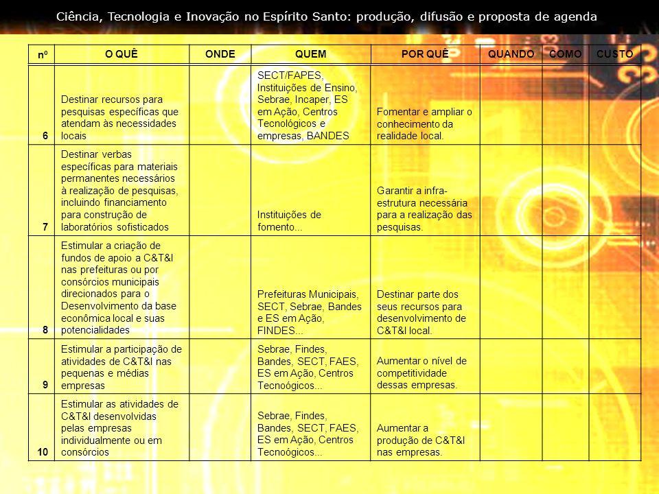 Ciência, Tecnologia e Inovação no Espírito Santo: produção, difusão e proposta de agenda 6 Destinar recursos para pesquisas específicas que atendam às