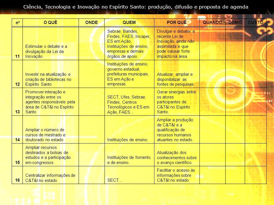 Ciência, Tecnologia e Inovação no Espírito Santo: produção, difusão e proposta de agenda 11 Estimular o debate e a divulgação da Lei da Inovação Sebra