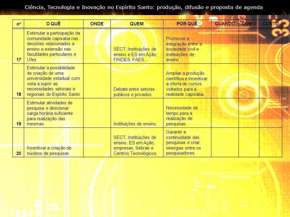Ciência, Tecnologia e Inovação no Espírito Santo: produção, difusão e proposta de agenda nºO QUÊONDEQUEMPOR QUÊQUANDOCOMOCUSTO 17 Estimular a particip