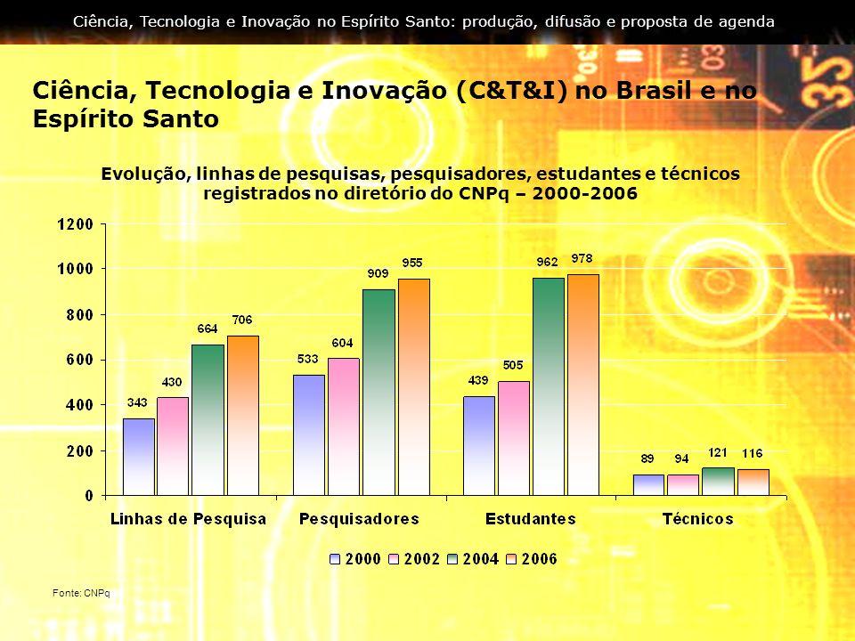 Ciência, Tecnologia e Inovação no Espírito Santo: produção, difusão e proposta de agenda Ciência, Tecnologia e Inovação (C&T&I) no Brasil e no Espírit
