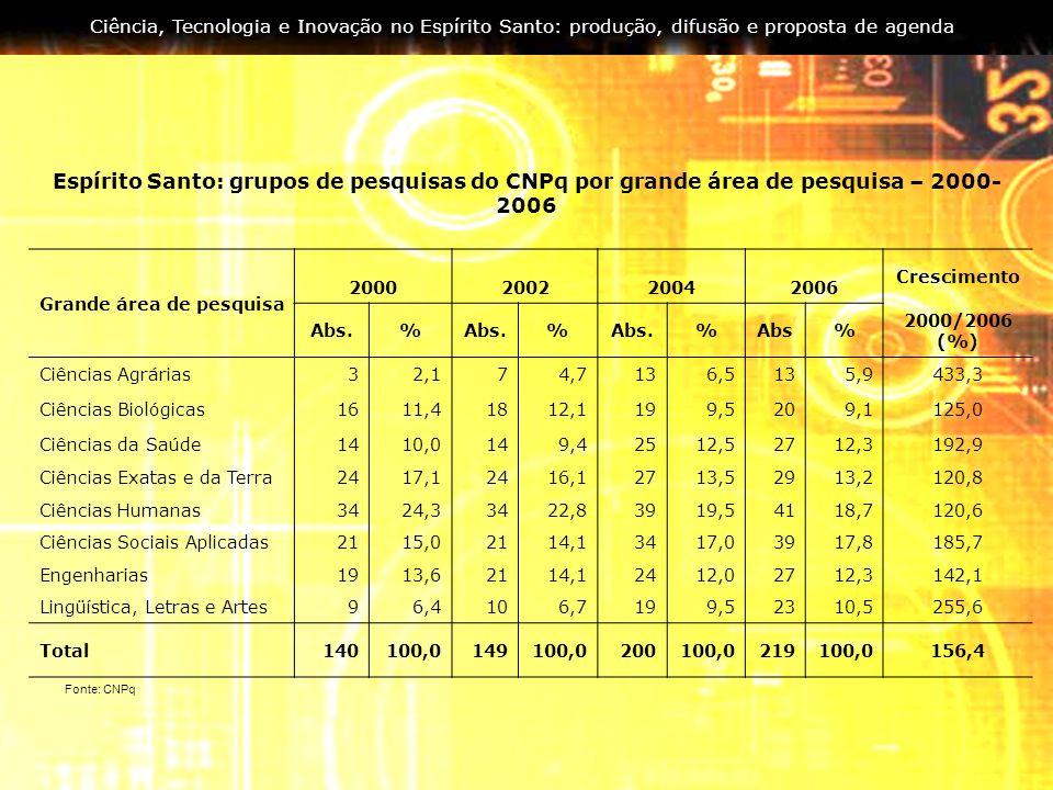 Ciência, Tecnologia e Inovação no Espírito Santo: produção, difusão e proposta de agenda Grande área de pesquisa 2000200220042006 Crescimento Abs.% %
