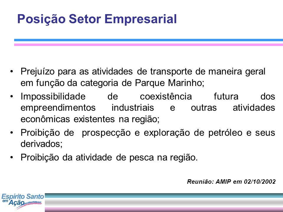 Posição Setor Empresarial Prejuízo para as atividades de transporte de maneira geral em função da categoria de Parque Marinho; Impossibilidade de coex