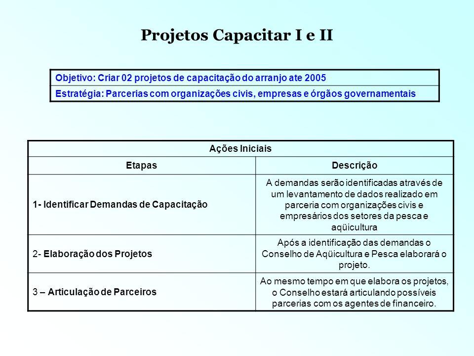 Projetos Capacitar I e II Recursos NomeDescrição 1- Organizações Civis, empresários e outros atores dos arranjos Participação fundamental na identificação das demandas dos projetos.