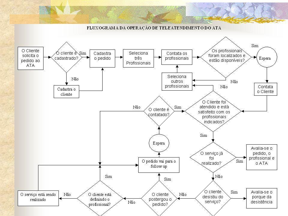 Avaliação/ Capacitação/Cert ificação Apoio à Comercialização CooperativismoAss ociativismo Legalização de Empresas Crédito SERVIÇOS DE DESENVOLVIMENTO EMPRESARIAL Qualificação