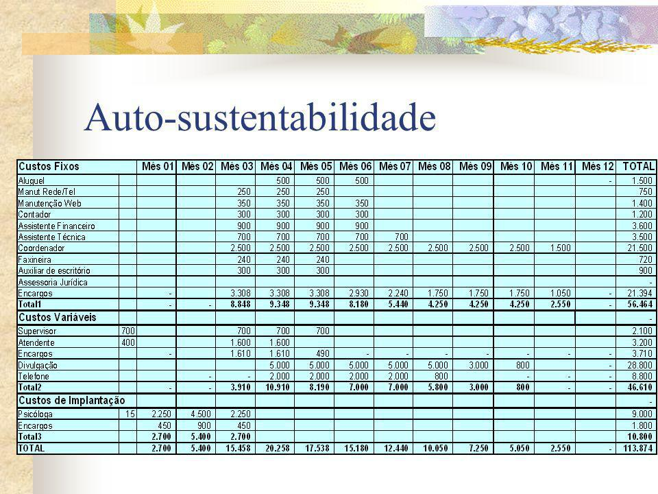Custos – Infra-estrutura