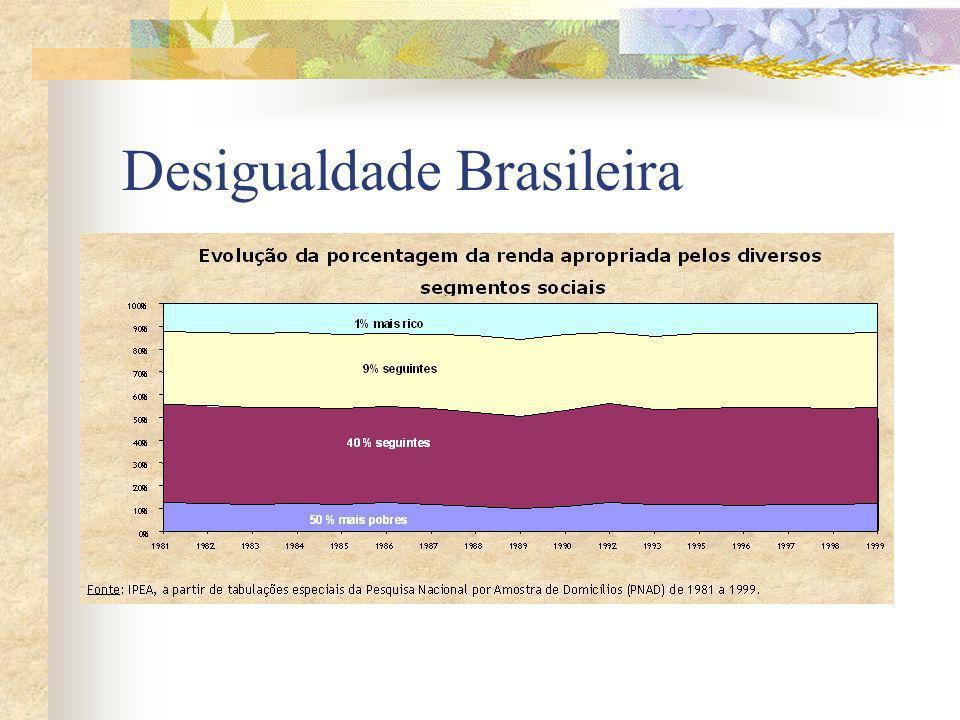 O PORQUÊ O Brasil é o país das desigualdades – uma das mais altas do mundo e estável.
