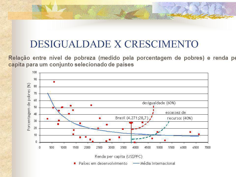 Quem são os nossos Pobres Composição das camadas sociais por posição na ocupação do chefe de família Fonte: IETS, a partir de dados da PNAD/IBGE 1999.