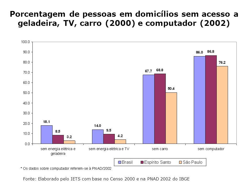 Porcentagem de pessoas em domicílios sem acesso a geladeira, TV, carro (2000) e computador (2002) Fonte: Elaborado pelo IETS com base no Censo 2000 e