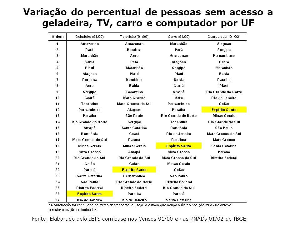Variação do percentual de pessoas sem acesso a geladeira, TV, carro e computador por UF Fonte: Elaborado pelo IETS com base nos Censos 91/00 e nas PNA