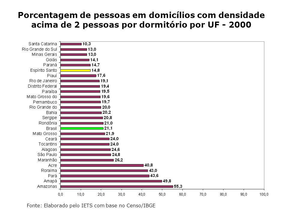 Porcentagem de pessoas em domicílios com densidade acima de 2 pessoas por dormitório por UF - 2000 Fonte: Elaborado pelo IETS com base no Censo/IBGE