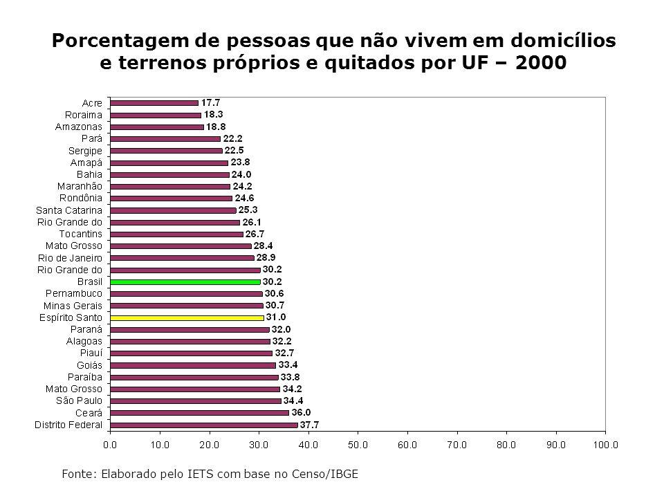 Porcentagem de pessoas que não vivem em domicílios e terrenos próprios e quitados por UF – 2000 Fonte: Elaborado pelo IETS com base no Censo/IBGE
