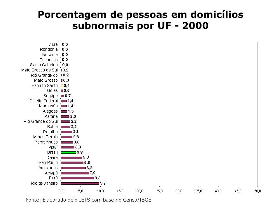 Porcentagem de pessoas em domicílios subnormais por UF - 2000 Fonte: Elaborado pelo IETS com base no Censo/IBGE