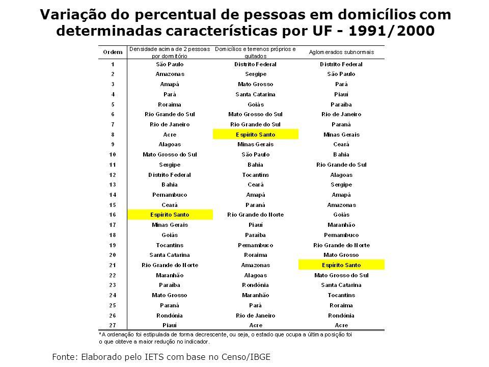 Variação do percentual de pessoas em domicílios com determinadas características por UF - 1991/2000 Fonte: Elaborado pelo IETS com base no Censo/IBGE