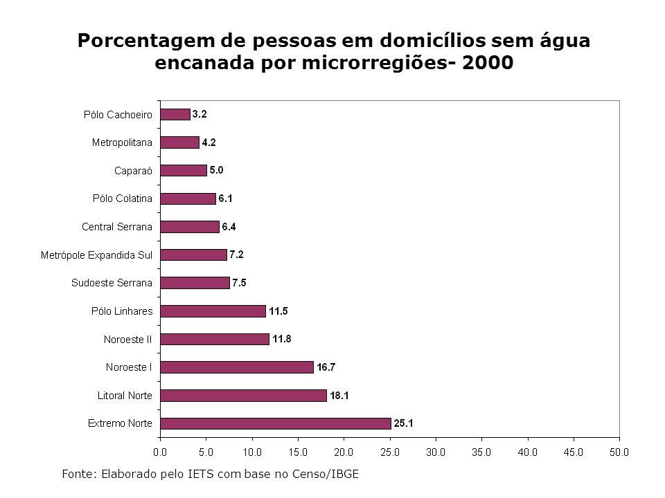 Porcentagem de pessoas em domicílios sem água encanada por microrregiões- 2000 Fonte: Elaborado pelo IETS com base no Censo/IBGE