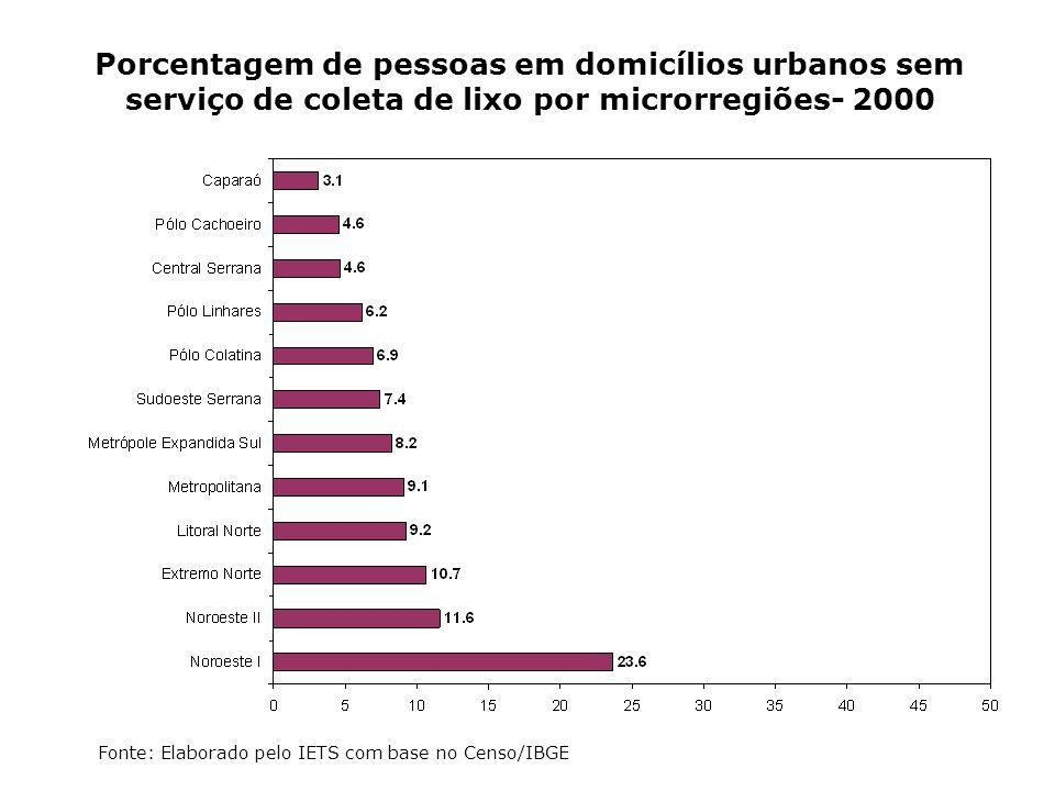 Porcentagem de pessoas em domicílios urbanos sem serviço de coleta de lixo por microrregiões- 2000 Fonte: Elaborado pelo IETS com base no Censo/IBGE