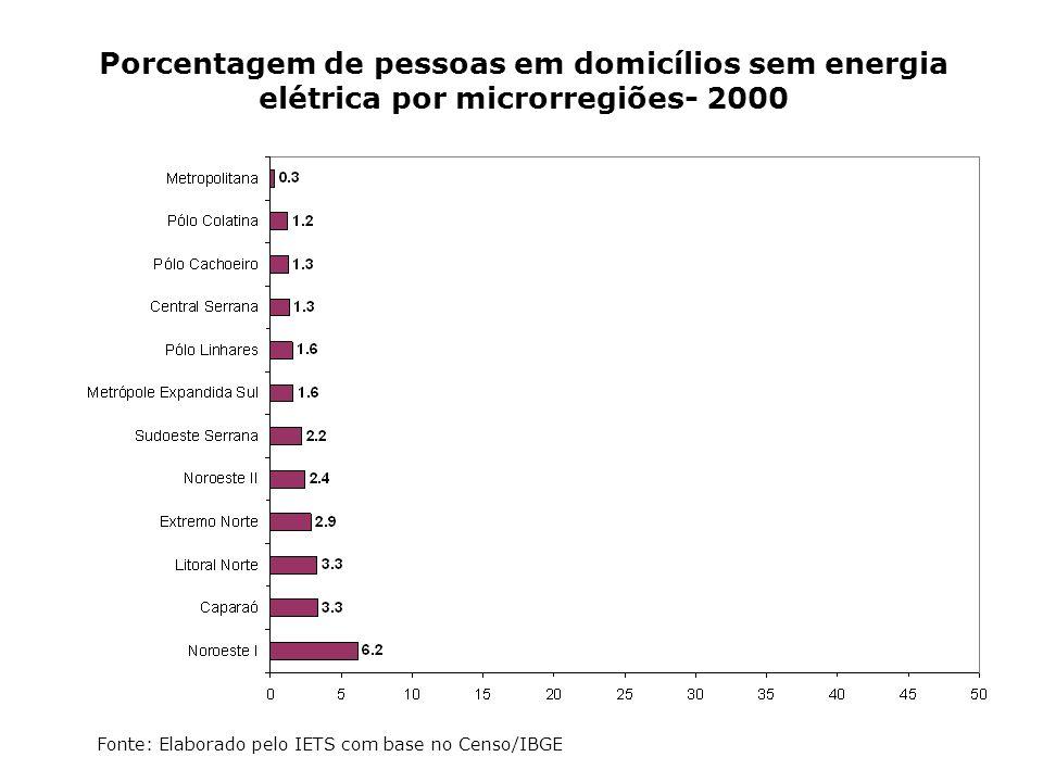 Porcentagem de pessoas em domicílios sem energia elétrica por microrregiões- 2000 Fonte: Elaborado pelo IETS com base no Censo/IBGE