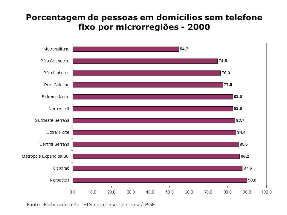 Porcentagem de pessoas em domicílios sem telefone fixo por microrregiões - 2000 Fonte: Elaborado pelo IETS com base no Censo/IBGE
