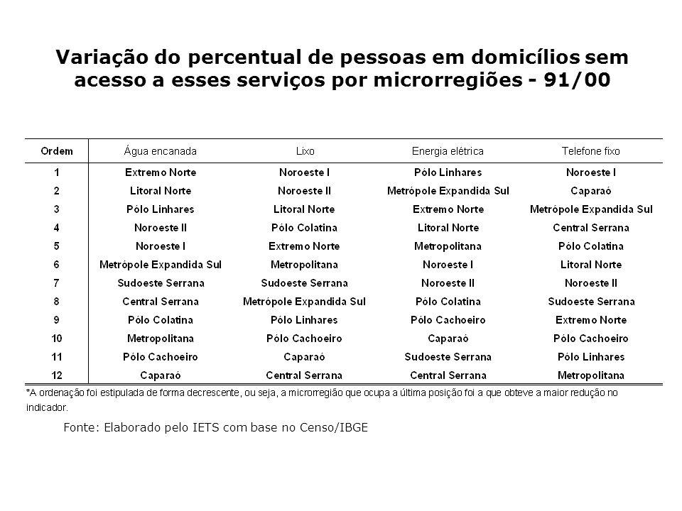 Variação do percentual de pessoas em domicílios sem acesso a esses serviços por microrregiões - 91/00 Fonte: Elaborado pelo IETS com base no Censo/IBG