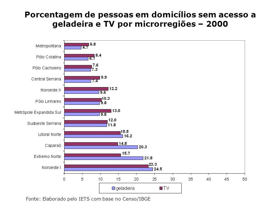 Porcentagem de pessoas em domicílios sem acesso a geladeira e TV por microrregiões – 2000 Fonte: Elaborado pelo IETS com base no Censo/IBGE