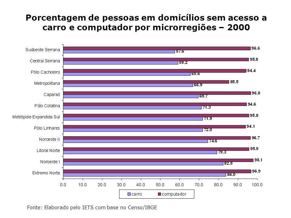 Porcentagem de pessoas em domicílios sem acesso a carro e computador por microrregiões – 2000 Fonte: Elaborado pelo IETS com base no Censo/IBGE