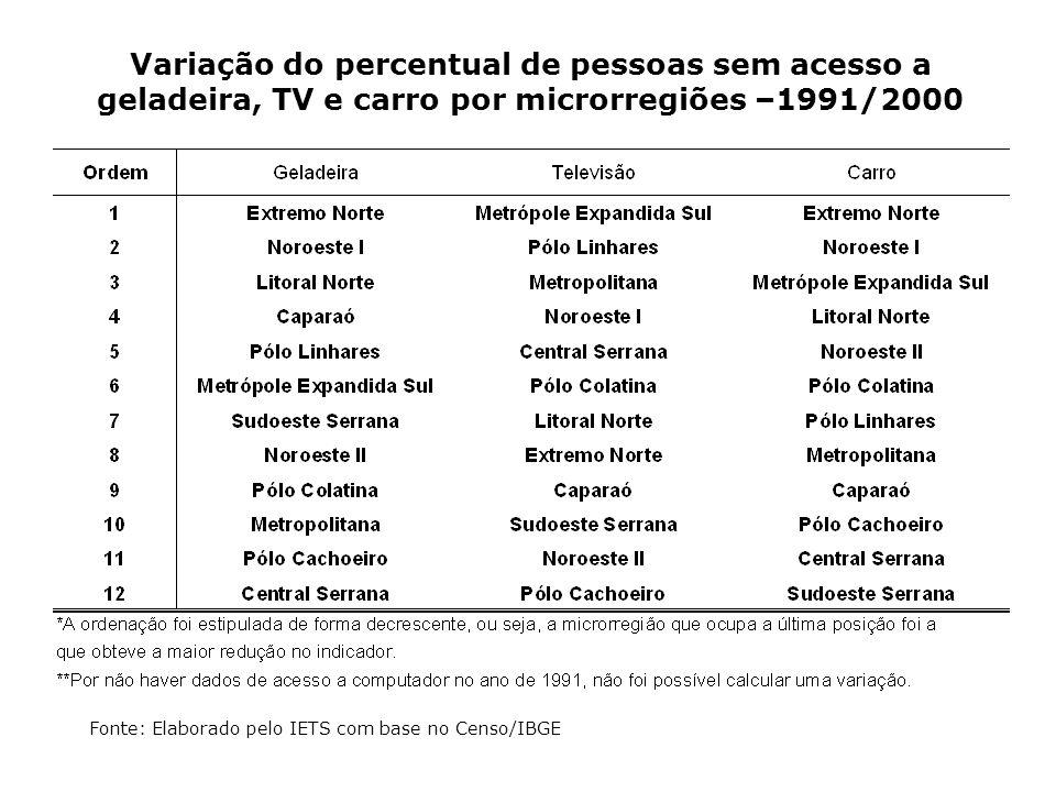 Variação do percentual de pessoas sem acesso a geladeira, TV e carro por microrregiões –1991/2000 Fonte: Elaborado pelo IETS com base no Censo/IBGE