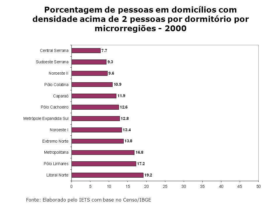Porcentagem de pessoas em domicílios com densidade acima de 2 pessoas por dormitório por microrregiões - 2000 Fonte: Elaborado pelo IETS com base no C