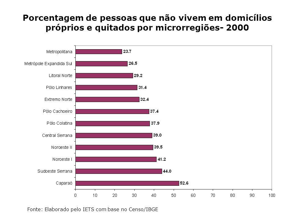 Porcentagem de pessoas que não vivem em domicílios próprios e quitados por microrregiões- 2000 Fonte: Elaborado pelo IETS com base no Censo/IBGE