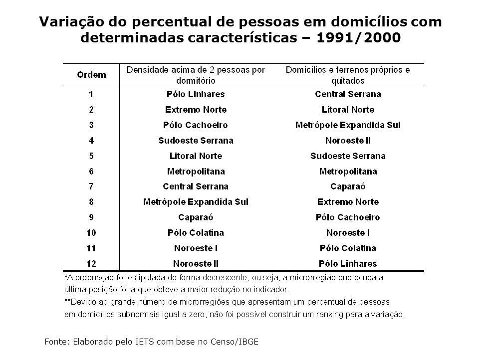Variação do percentual de pessoas em domicílios com determinadas características – 1991/2000 Fonte: Elaborado pelo IETS com base no Censo/IBGE
