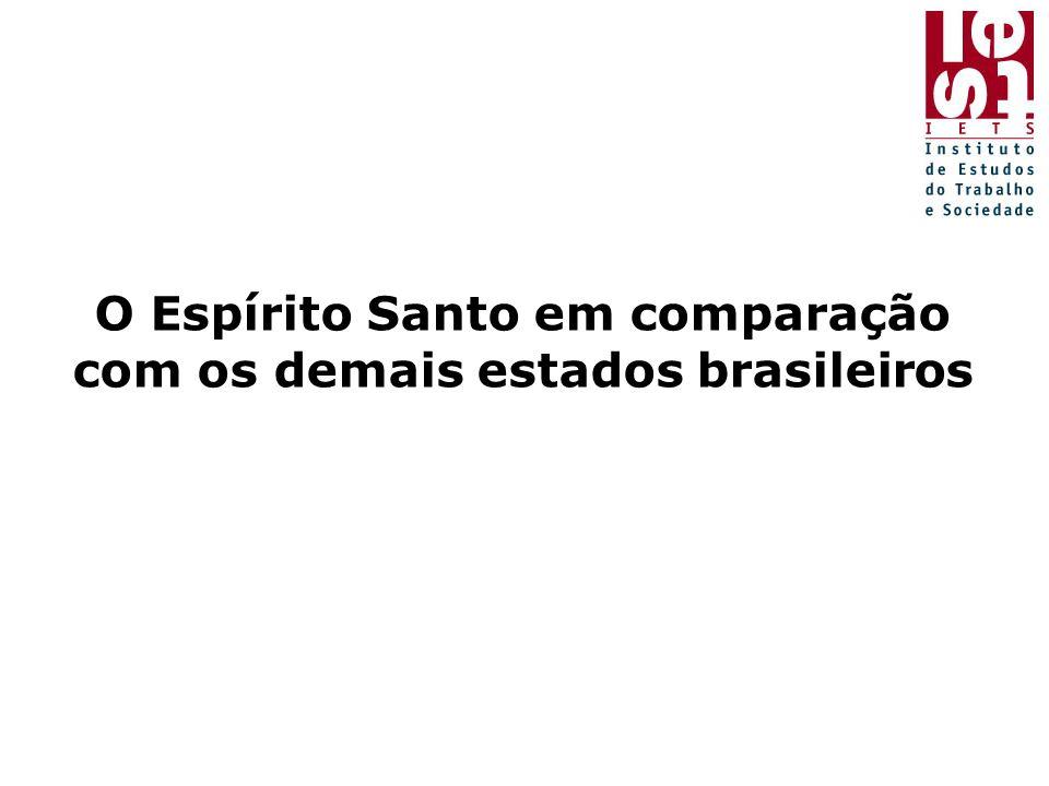 O Espírito Santo em comparação com os demais estados brasileiros