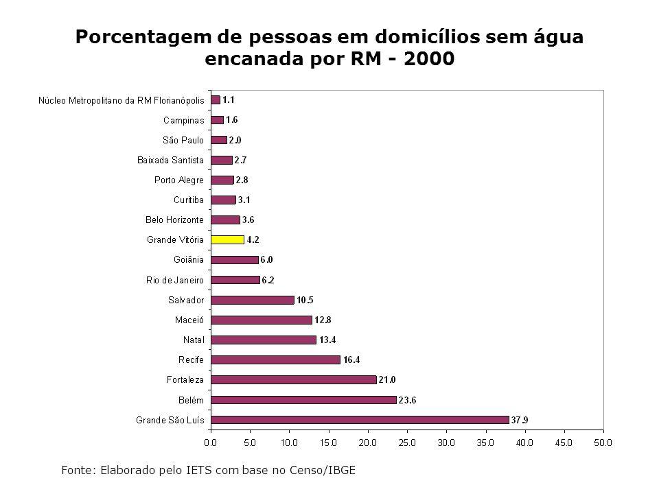 Porcentagem de pessoas em domicílios sem água encanada por RM - 2000 Fonte: Elaborado pelo IETS com base no Censo/IBGE